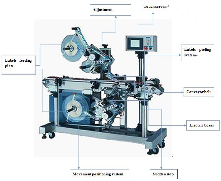 Automatinė viršutinio ir apatinio lipnių etikečių klijavimo mašina