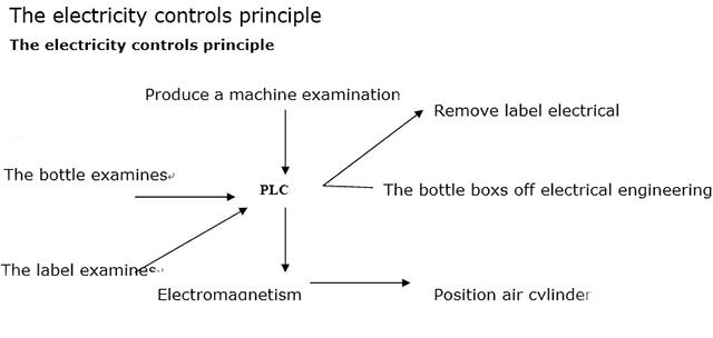 Elektros kontrolės principas